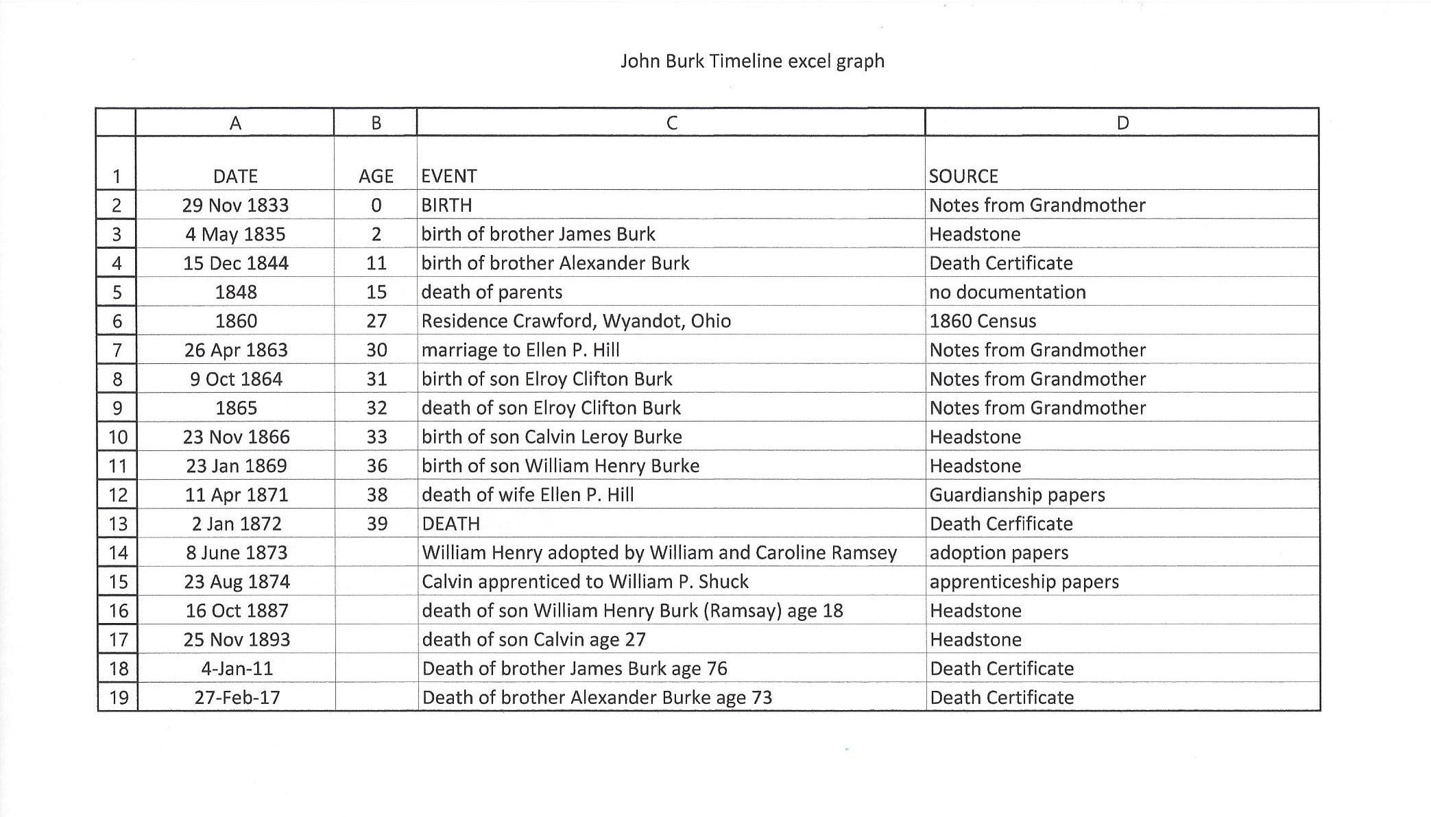 Excel Timeline Table