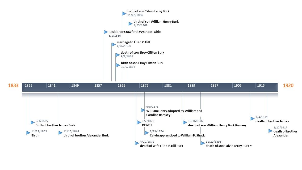 Power Point Burk Timeline jpg