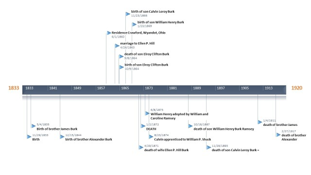 Power Point Burk Timeline jpg