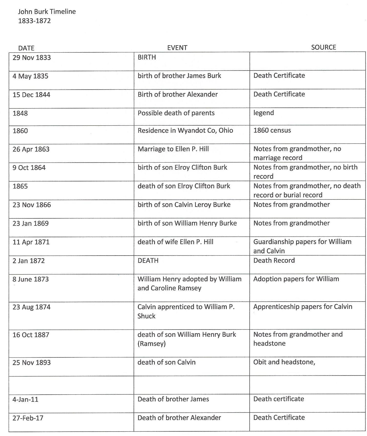 Word Timeline